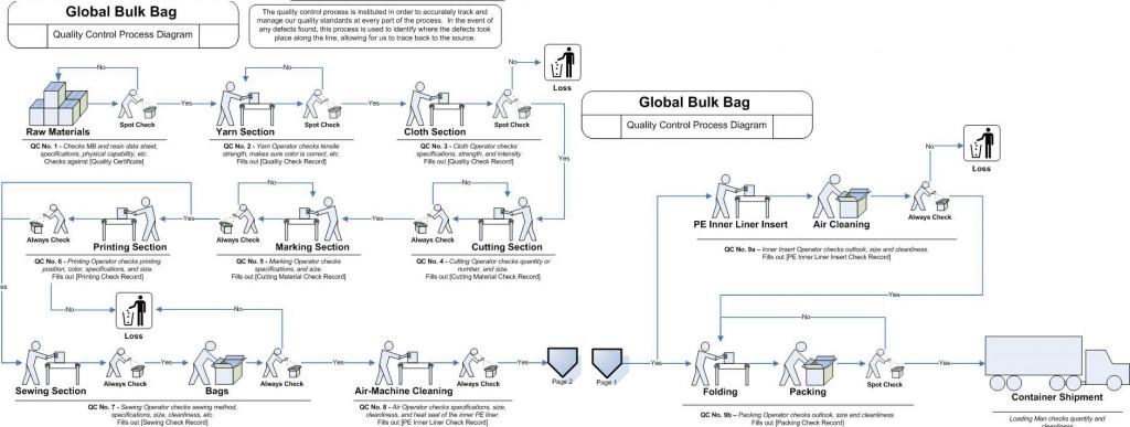 GBB-QC-ProcessFlow2a33